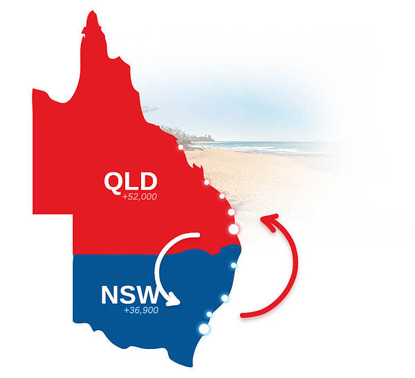 Illustration showing population movement between Queensland and New South Wales